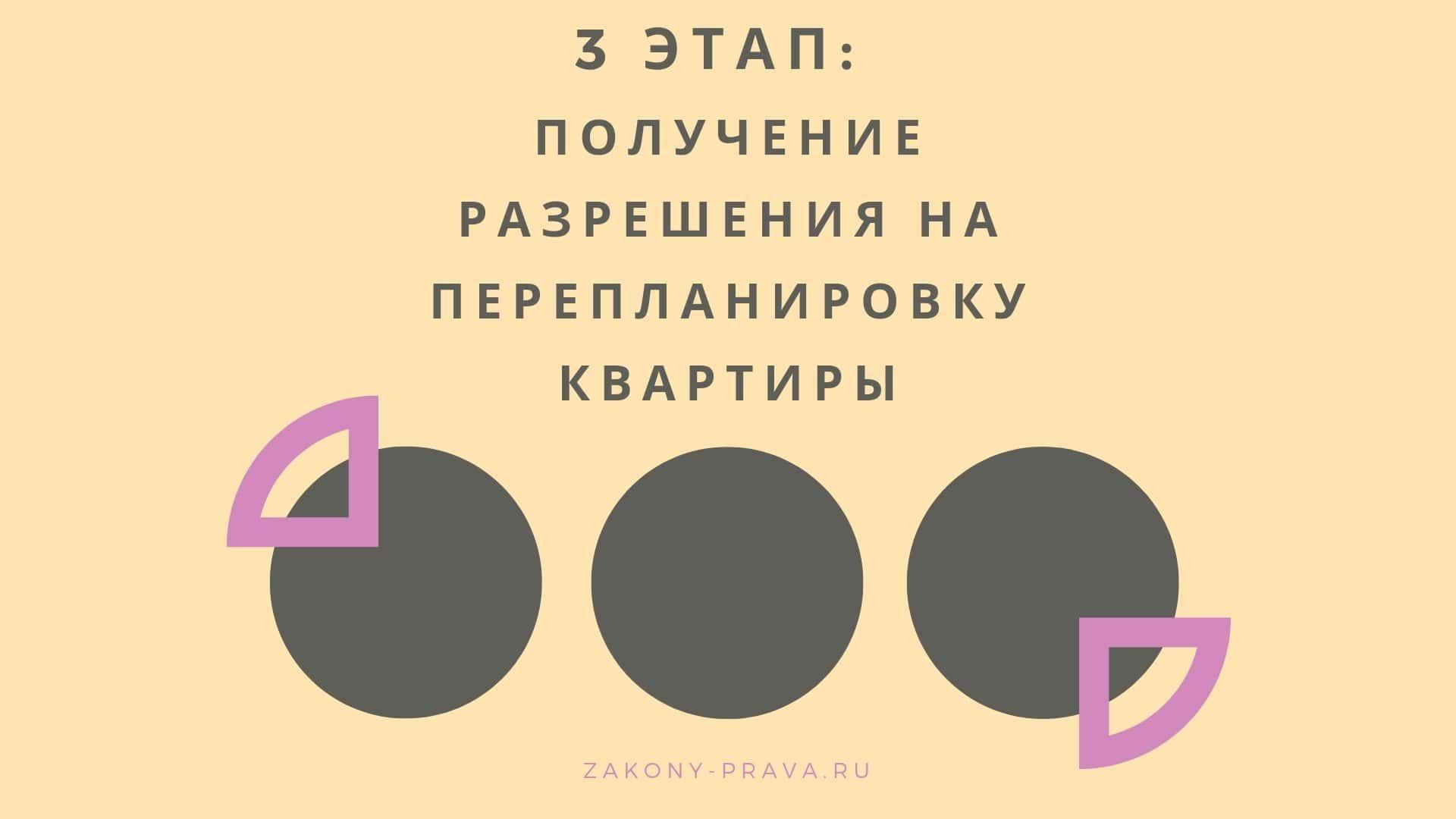 3 этап - получение разрешения на перепланировку квартиры