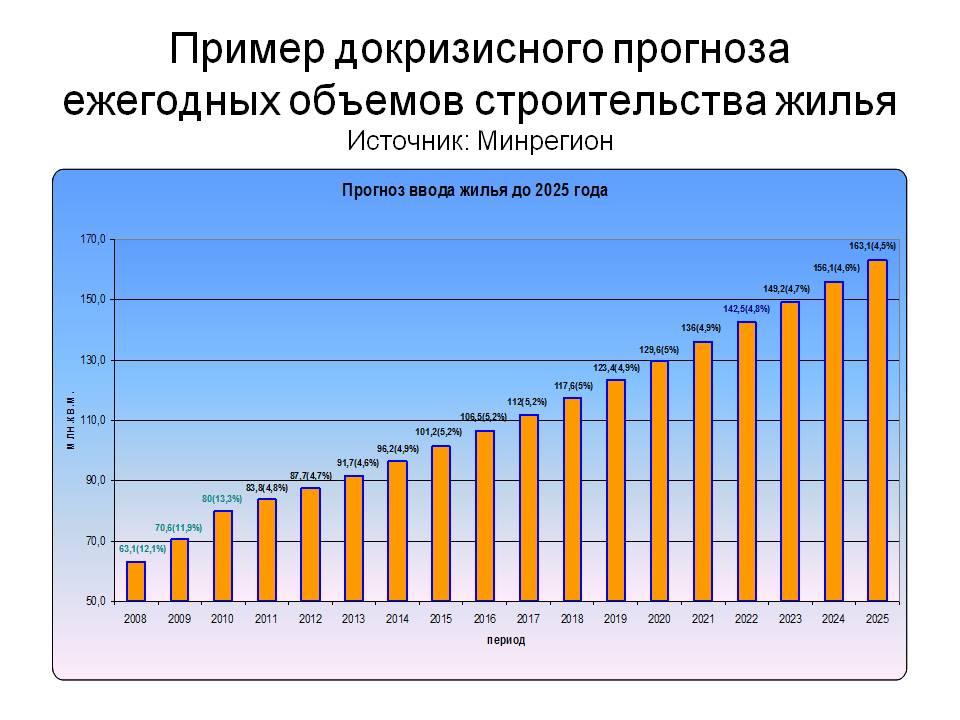 Актуальность улучшения жилищных условий в Санкт-Петербурге