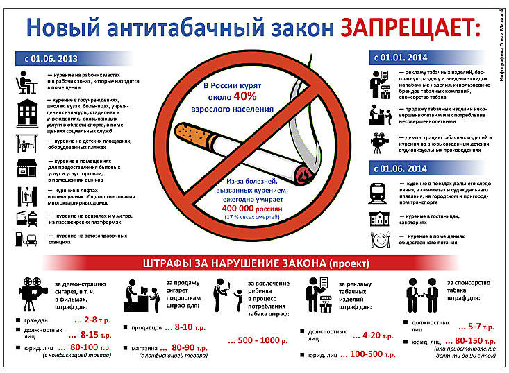 Антитабачный закон где можно а где нельзя курить