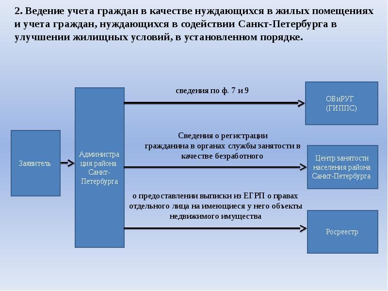 Инструменты получения права на улучшение жилищных условий