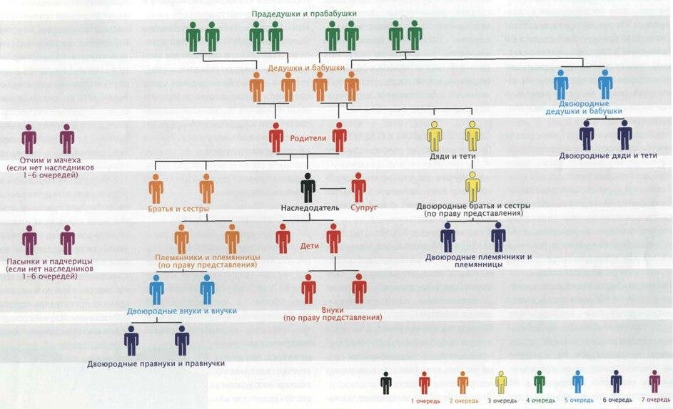 Лица - приемники наследства