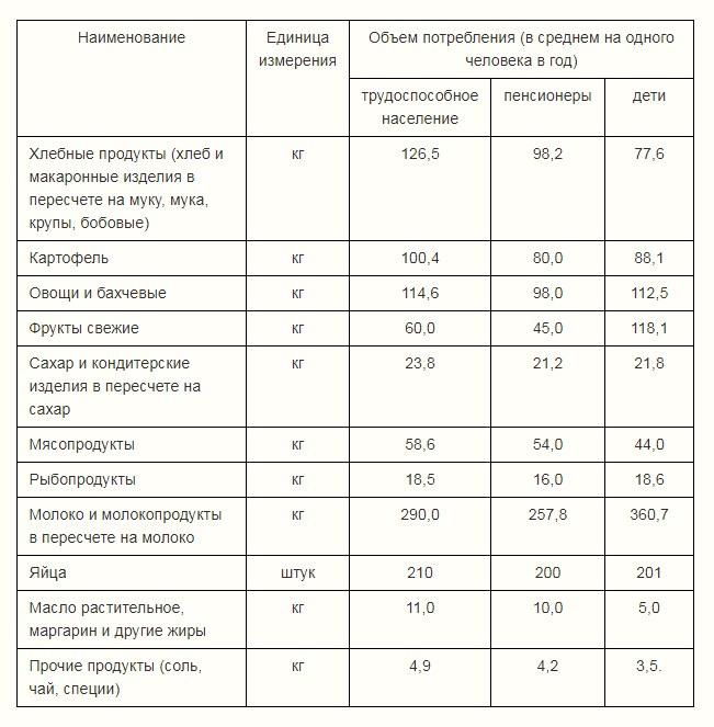 Официальные данные о цене потребительской корзины 2019 года в РФ