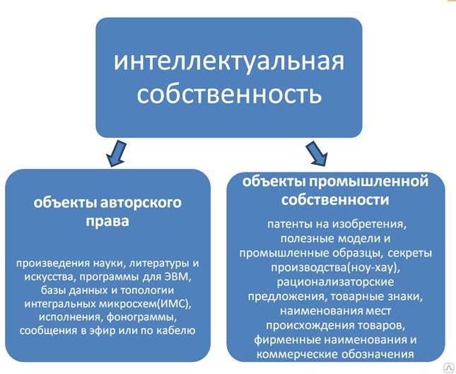 Оформление документов на интеллектуальную собственность