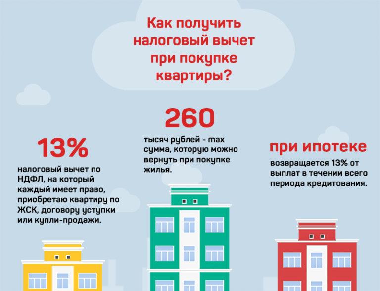 Оформление налогового вычета при покупки квартиры в ипотеку