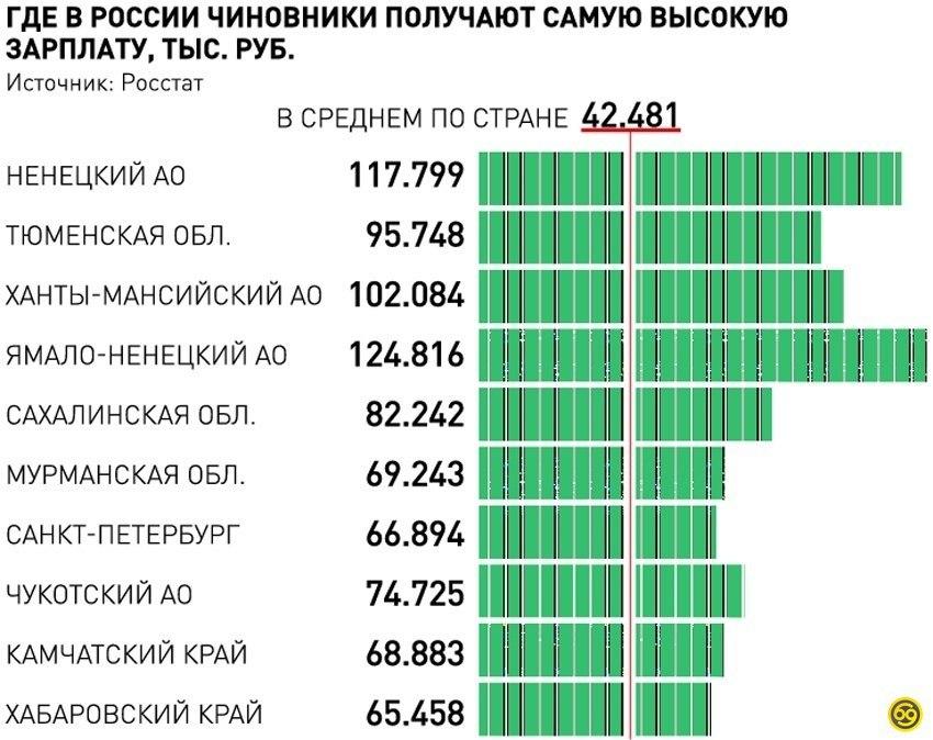 Самая высокая зарплата получается в Магаданской области, где составляет 101 тыс. рублей