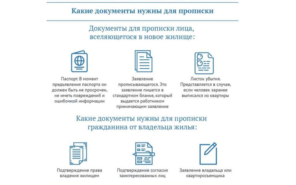 Список бумаг для прописки