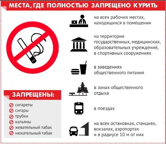 Список мест где нельзя курить