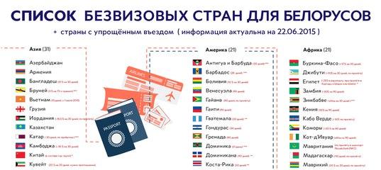 В какие страны не нужна виза белорусам