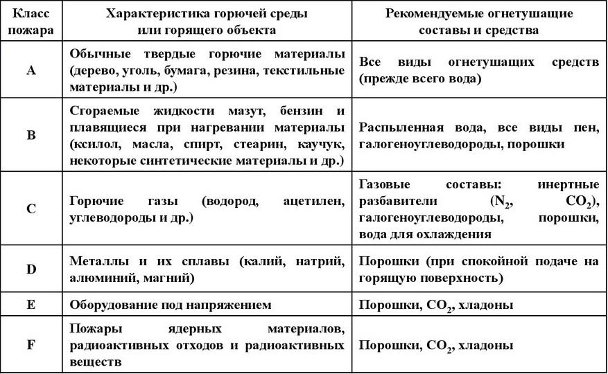 Возгорания разделены на шесть категорий от A до F соответственно